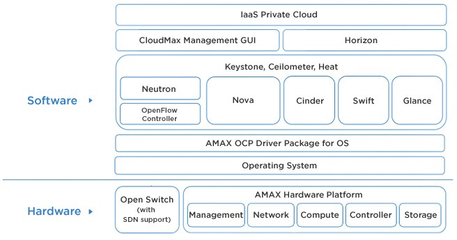 AMAX Converged Cloud Infrastructure Solution