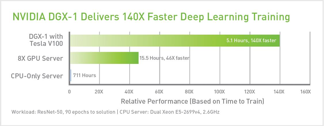 NVIDIA DGX-1 Deep Learning Training with V100