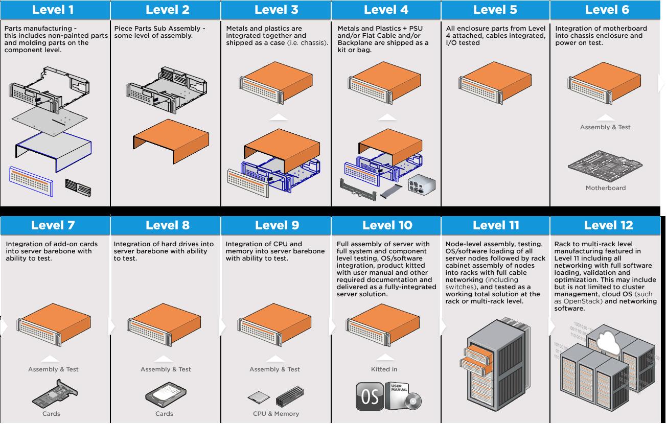 AMAX Manufacturing Level