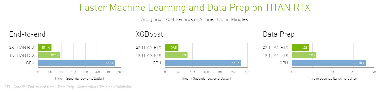 Develop faster with RTX
